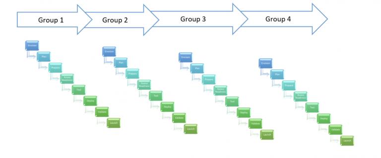 Cloud Migration Readiness Assessment